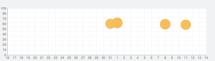 会社バックれる!3 -脱出ゲームの話題指数グラフ(11月14日(木))