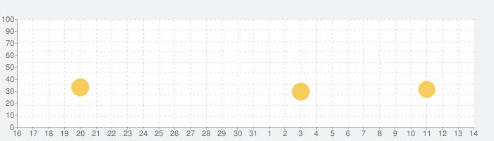 脱出ゲーム The TREASUREの話題指数グラフ(11月14日(木))