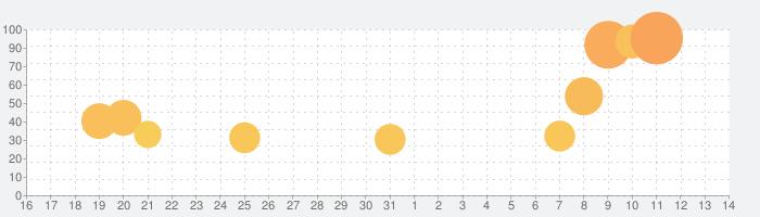 Crash Diveの話題指数グラフ(11月14日(木))