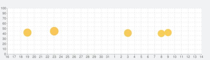 Trelloの話題指数グラフ(11月14日(木))