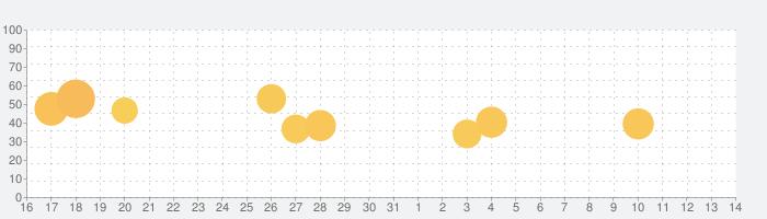 VivaVideo PRO: ビデオエディタ&動画編集アプリの話題指数グラフ(11月14日(木))