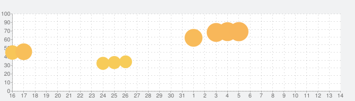 Hero Warsの話題指数グラフ(11月14日(木))