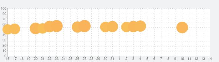ワードウルフ決定版【新・人狼ゲーム】ワード人狼アプリの話題指数グラフ(11月14日(木))
