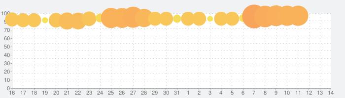 ライフアフターの話題指数グラフ(11月14日(木))