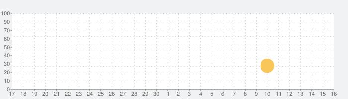 Slidey®:ブロックパズルの話題指数グラフ(10月16日(水))