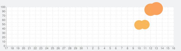 MT:エピック・オーダーズの話題指数グラフ(7月16日(火))