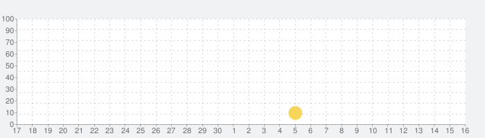 Seabeardの話題指数グラフ(7月16日(火))