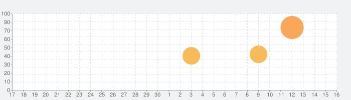 Linelightの話題指数グラフ(7月16日(火))