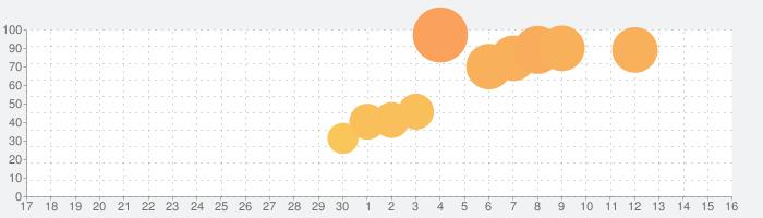 ボトルジャンプ3Dの話題指数グラフ(7月16日(火))