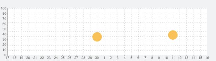 測量 高さ計算の話題指数グラフ(7月16日(火))