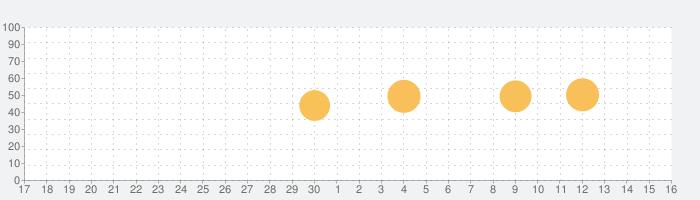 doubleTwist Pro 音楽プレイヤー(FLAC/ALAC & ギャップレス)の話題指数グラフ(7月16日(火))