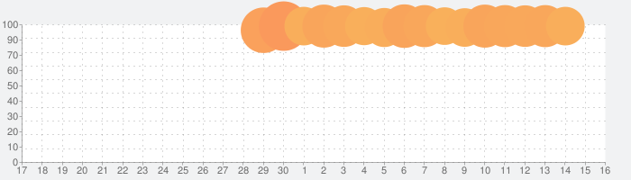 脱獄ごっこの話題指数グラフ(7月16日(火))