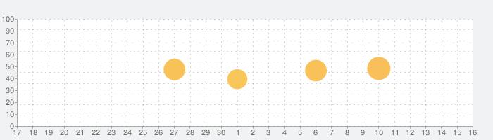 イコライザー FX Proの話題指数グラフ(12月16日(月))