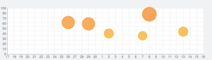 ChartBookの話題指数グラフ(7月16日(火))
