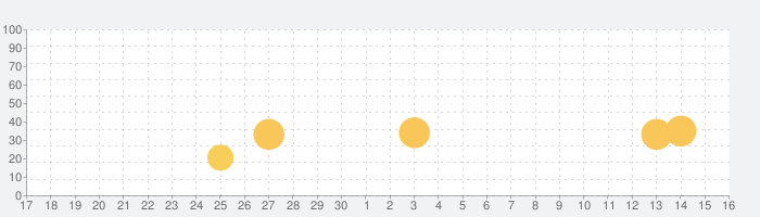 サゴミ二 ドライブの話題指数グラフ(7月16日(火))