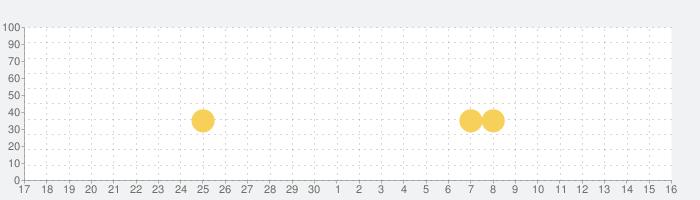 【劇プロ】劇的采配!プロ野球リバーサルの話題指数グラフ(12月16日(月))