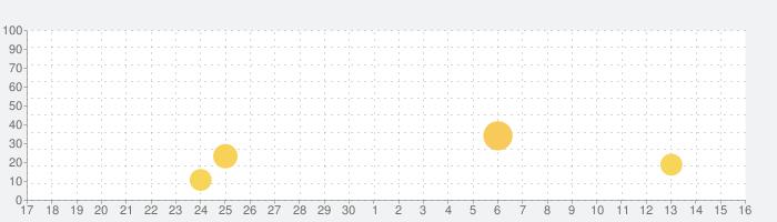 EVA System Monitorの話題指数グラフ(10月16日(水))