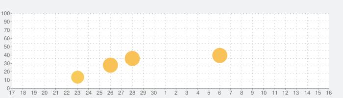 Priimeの話題指数グラフ(7月16日(火))