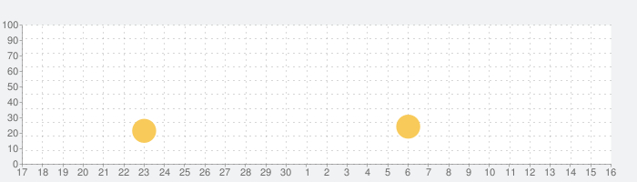 Dots & Coの話題指数グラフ(10月16日(水))