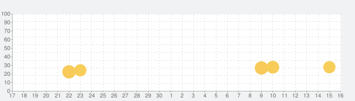 お住まい夢物語の話題指数グラフ(12月16日(月))