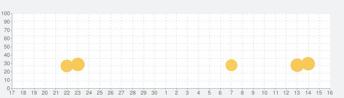 ふつうのボウリング 人気のボーリングゲームの話題指数グラフ(12月16日(月))