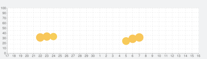 WorldBox - サンドボックス神シミュレーターの話題指数グラフ(12月16日(月))