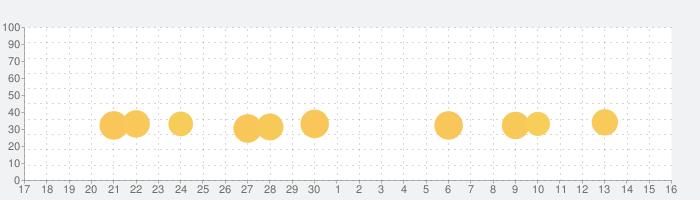重機でGo -ショベルカーPLUS-の話題指数グラフ(12月16日(月))