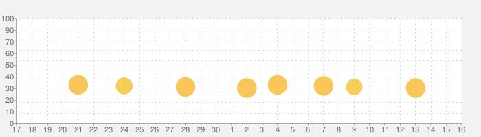 Pocket Cityの話題指数グラフ(12月16日(月))