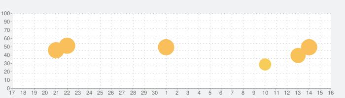 常用漢字筆順辞典の話題指数グラフ(10月16日(水))