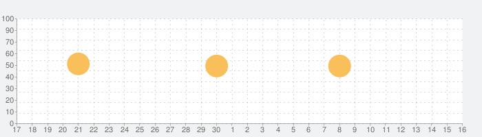 갓피플성경の話題指数グラフ(12月16日(月))