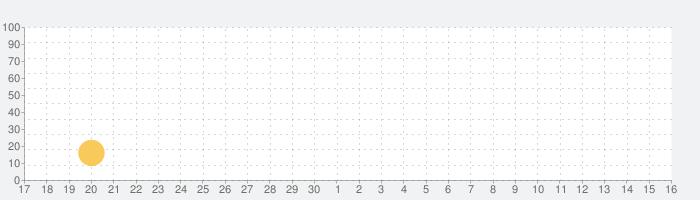 脱出ゲーム 魔法使いの家から脱出の話題指数グラフ(12月16日(月))