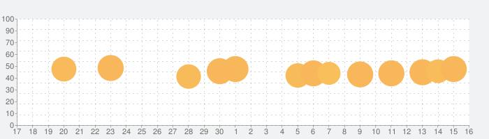 slither.ioの話題指数グラフ(12月16日(月))