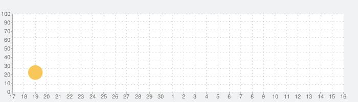 Toby: The Secret Mineの話題指数グラフ(12月16日(月))