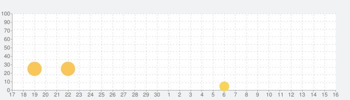 深淵にのぞんだ眩暈の話題指数グラフ(10月16日(水))