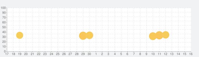 進撃の巨人 TACTICSの話題指数グラフ(12月16日(月))