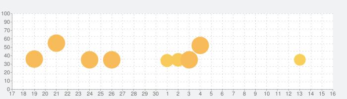 はじめてのA列車で行こうの話題指数グラフ(12月16日(月))
