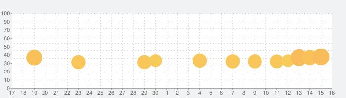 ソニック・ザ・ヘッジホッグの話題指数グラフ(10月16日(水))