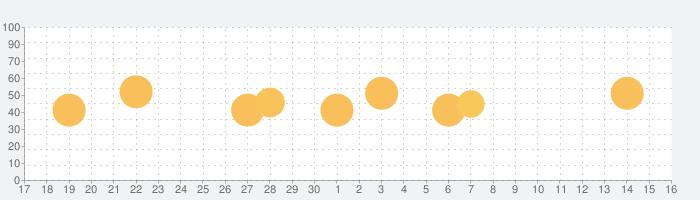 Looperverseの話題指数グラフ(7月16日(火))
