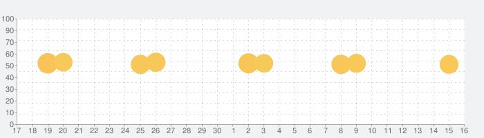 カラーコール - カラーコールアプリの話題指数グラフ(10月16日(水))