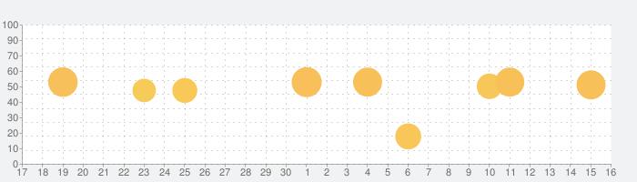 乗換案内Plusの話題指数グラフ(12月16日(月))