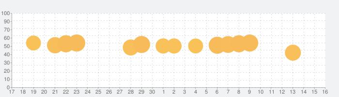 Titan Questの話題指数グラフ(10月16日(水))