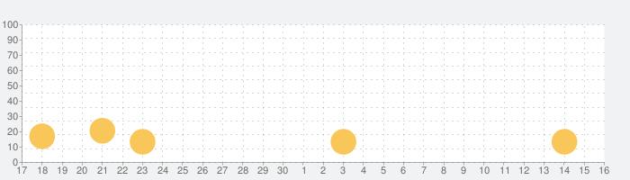 アルカノイドvsインベーダーの話題指数グラフ(7月16日(火))