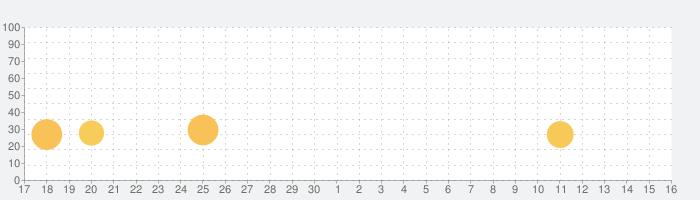 動画 作成 & 音楽 写真編集の話題指数グラフ(10月16日(水))