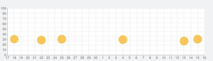 ひきこもり改造計画〜私だけのカレシ〜の話題指数グラフ(10月16日(水))