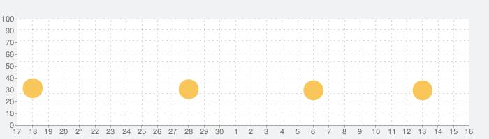ロロロロ (Death Squared)の話題指数グラフ(7月16日(火))
