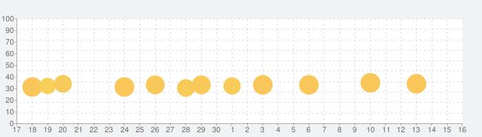 Eテレ「タップあそび」 知育教育音楽ゲームアプリの話題指数グラフ(12月16日(月))