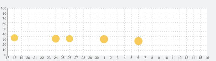 アイドルマスター シンデレラガールズ スターライトスポットの話題指数グラフ(10月16日(水))