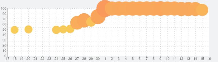 ファミペイアプリの話題指数グラフ(7月16日(火))