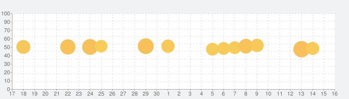 続く英語学習 えいぽんたん! 英単語からリスニングまでの話題指数グラフ(7月16日(火))