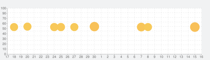 Slackの話題指数グラフ(10月16日(水))